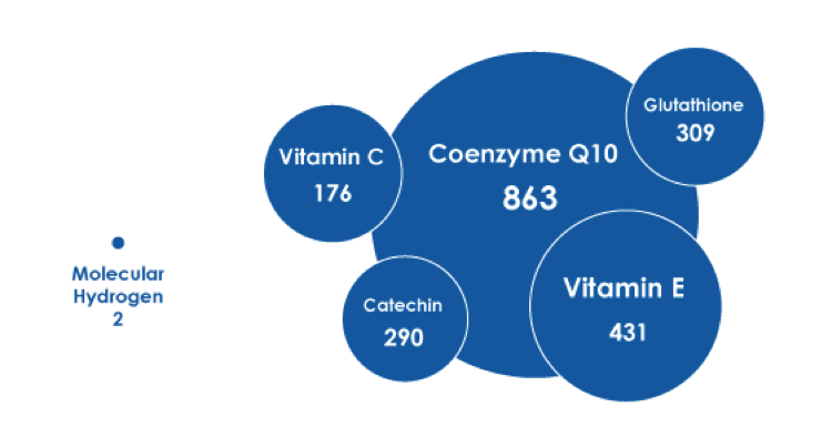 Molecular Hydrogen Type 2 Diabetes
