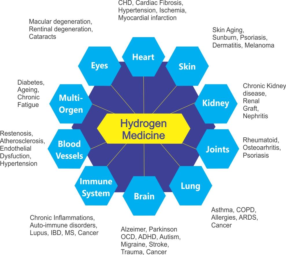 Hydrogen Gas Heart Disease