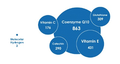 Antioxidants and Molecular Hydrogen
